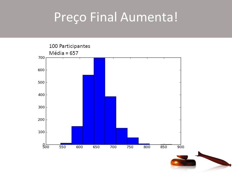 Preço Final Aumenta! 100 Participantes Média = 657