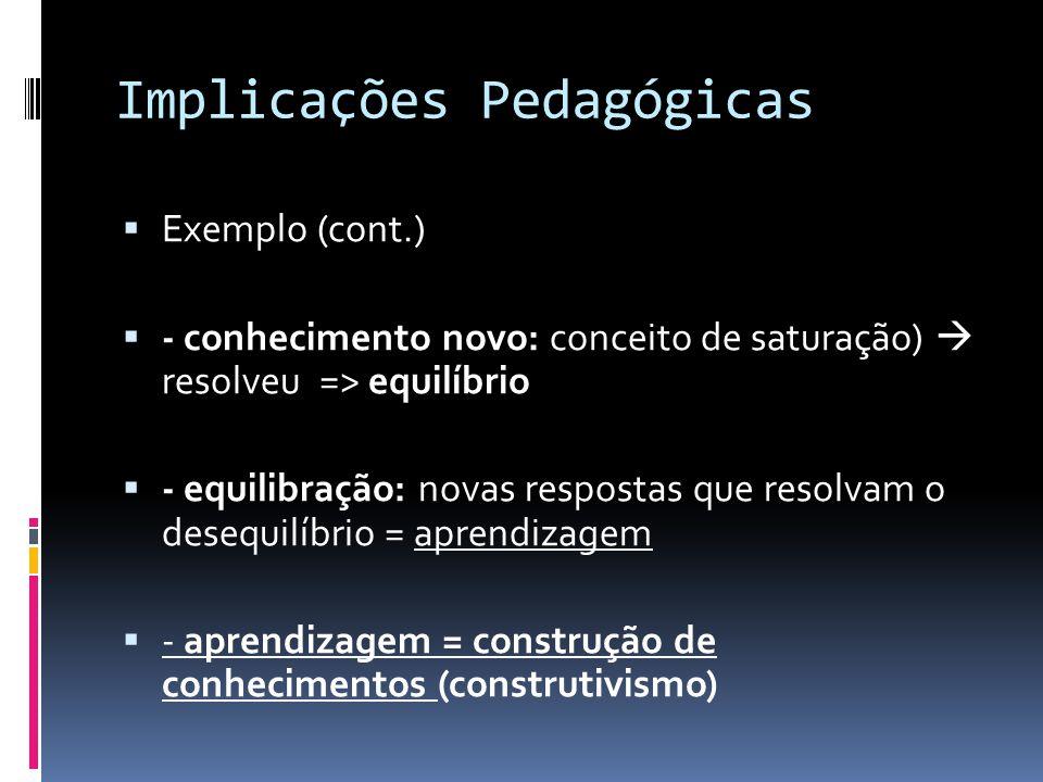 Implicações Pedagógicas Exemplo (cont.) - conhecimento novo: conceito de saturação) resolveu => equilíbrio - equilibração: novas respostas que resolvam o desequilíbrio = aprendizagem - aprendizagem = construção de conhecimentos (construtivismo)