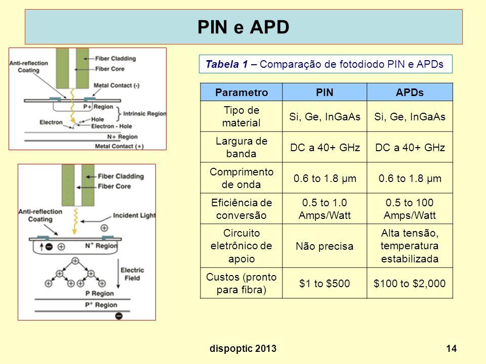 14 PIN e APD Tabela 1 – Comparação de fotodiodo PIN e APDs ParametroPINAPDs Tipo de material Si, Ge, InGaAs Largura de banda DC a 40+ GHz Comprimento