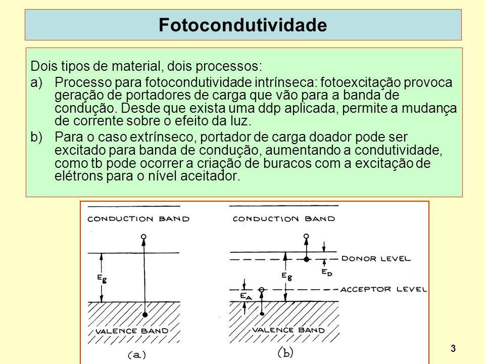 3 Fotocondutividade Dois tipos de material, dois processos: a)Processo para fotocondutividade intrínseca: fotoexcitação provoca geração de portadores