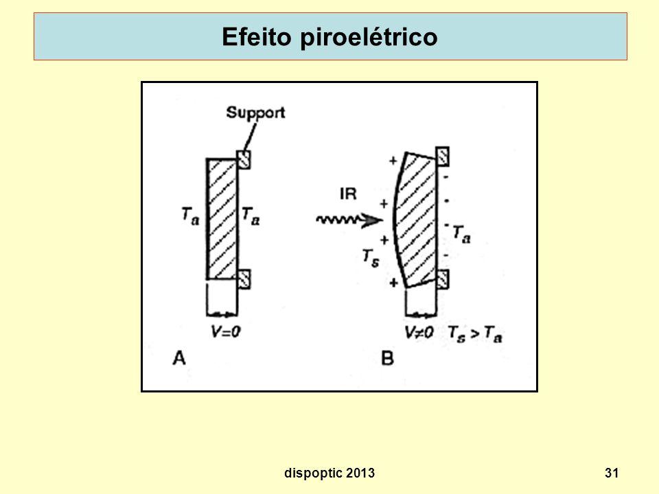 31 Efeito piroelétrico dispoptic 2013