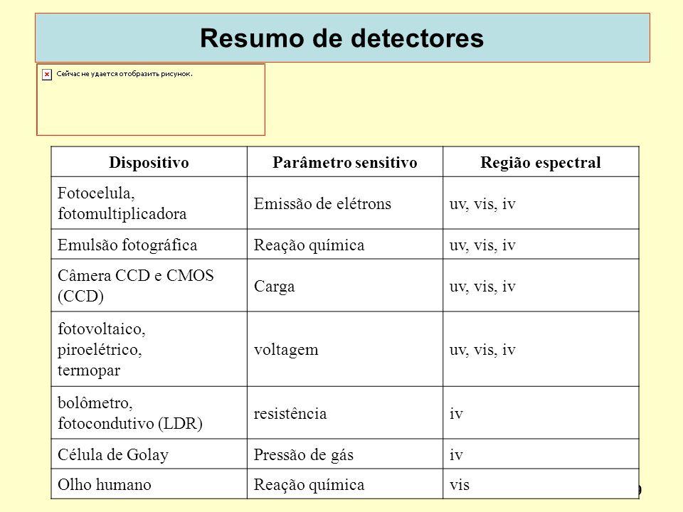 49 Resumo de detectores dispotic 2013 DispositivoParâmetro sensitivoRegião espectral Fotocelula, fotomultiplicadora Emissão de elétronsuv, vis, iv Emu