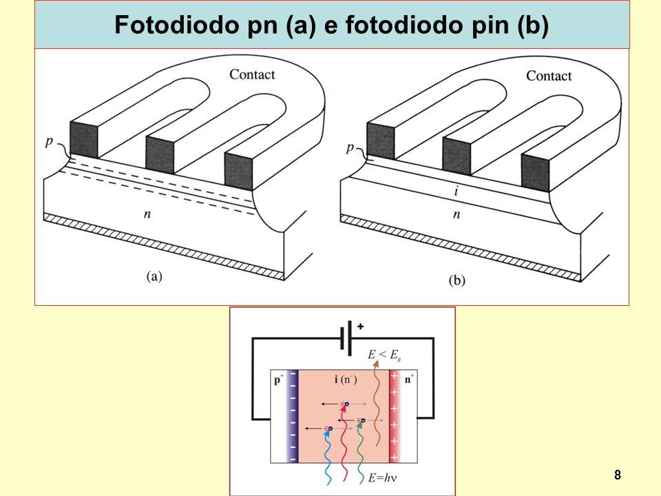 8 Fotodiodo pn (a) e fotodiodo pin (b) dispoptic 2013