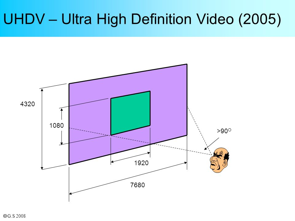 G.S 2008 UHDV – Ultra High Definition Video (2005) 7680 1920 1080 4320 >90 O