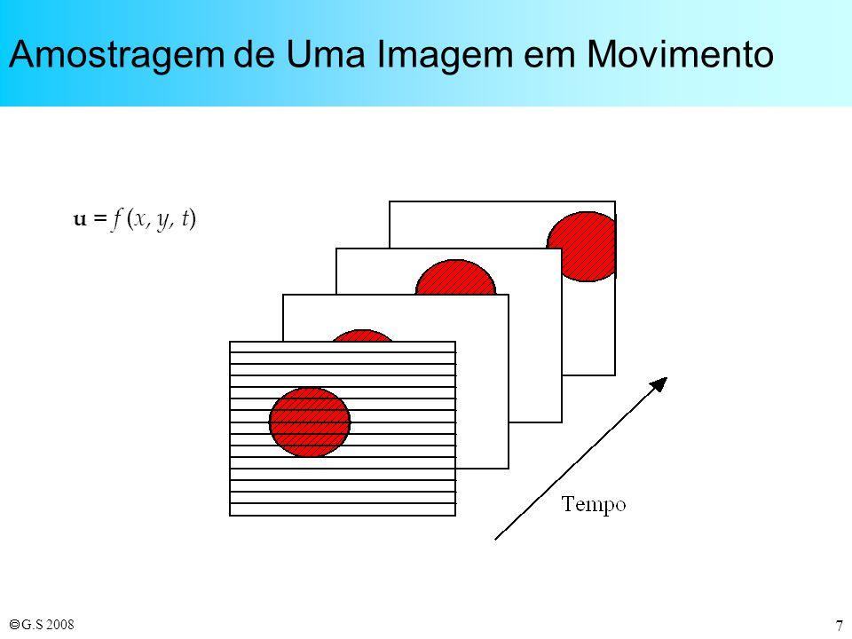 G.S 2008 8 Condições de Visualização da TV 640 pontos A = 480 linhas 7 x A 1 minuto de grau Elemento de Imagem (pixel)
