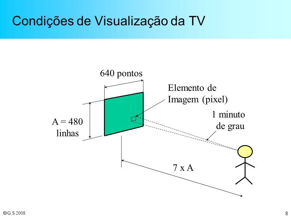 G.S 2008 9 Padrão M: um Sistema Viável 60 Imagens por segundo –Determinado por critérios de cintilação e interferências c/ rede elétrica Entrelaçamento 2:1 Ângulo de visualização: ~10 graus (horiz.) Relação de Aspecto: 4:3 480 linhas visíveis 640 elementos de imagem por linha –Baseado no limite de acuidade visual de 1
