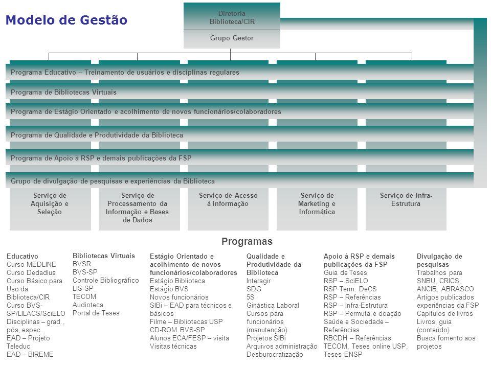 Serviço de Aquisição e Seleção Serviço de Processamento da Informação e Bases de Dados Serviço de Acesso à Informação Serviço de Marketing e Informática Serviço de Infra- Estrutura Programa Educativo – Treinamento de usuários e disciplinas regulares Programa de Bibliotecas Virtuais Programa de Estágio Orientado e acolhimento de novos funcionários/colaboradores Programa de Qualidade e Produtividade da Biblioteca Programa de Apoio à RSP e demais publicações da FSP Grupo de divulgação de pesquisas e experiências da Biblioteca Educativo Curso MEDLINE Curso Dedadlus Curso Básico para Uso da Biblioteca/CIR Curso BVS- SP/LILACS/SciELO Disciplinas – grad., pós, espec.