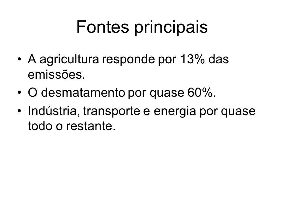 Fontes principais A agricultura responde por 13% das emissões. O desmatamento por quase 60%. Indústria, transporte e energia por quase todo o restante