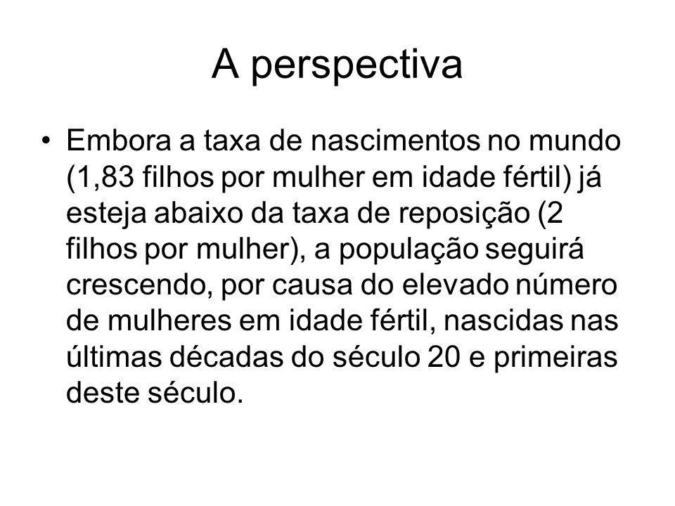 No Brasil Também está abaixo da taxa de reposição.