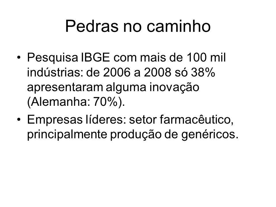 Pedras no caminho Pesquisa IBGE com mais de 100 mil indústrias: de 2006 a 2008 só 38% apresentaram alguma inovação (Alemanha: 70%). Empresas líderes: