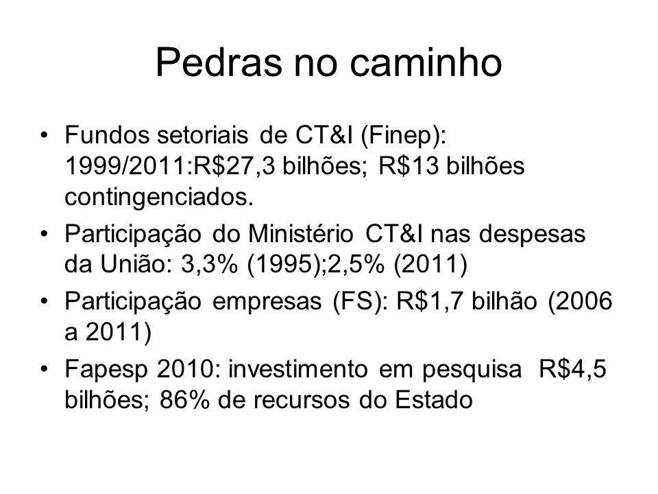 Pedras no caminho Fundos setoriais de CT&I (Finep): 1999/2011:R$27,3 bilhões; R$13 bilhões contingenciados. Participação do Ministério CT&I nas despes