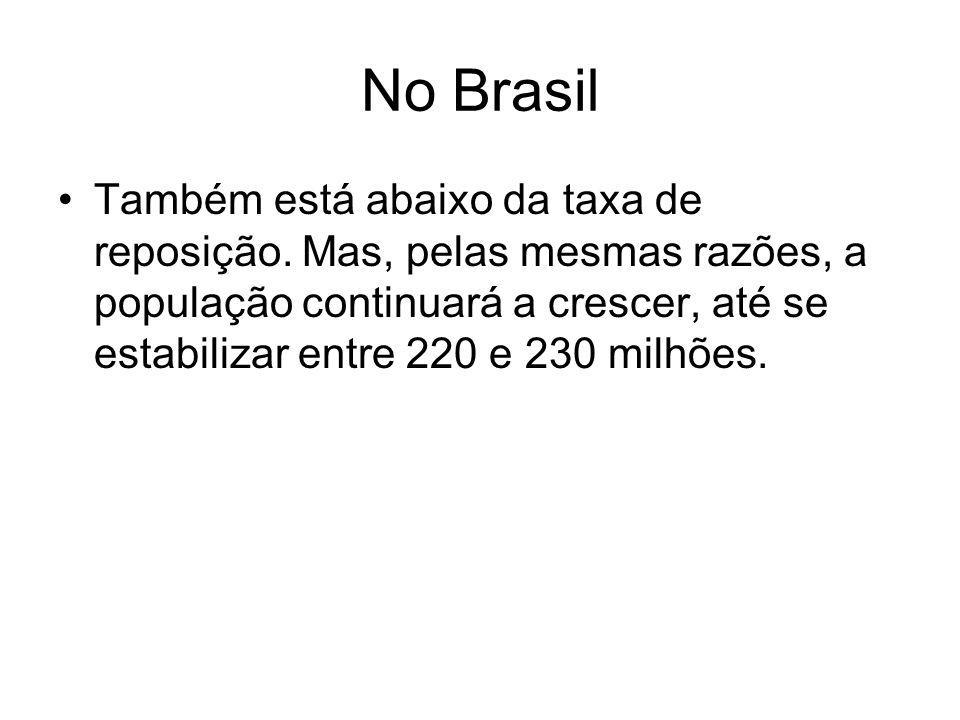 No Brasil Também está abaixo da taxa de reposição. Mas, pelas mesmas razões, a população continuará a crescer, até se estabilizar entre 220 e 230 milh
