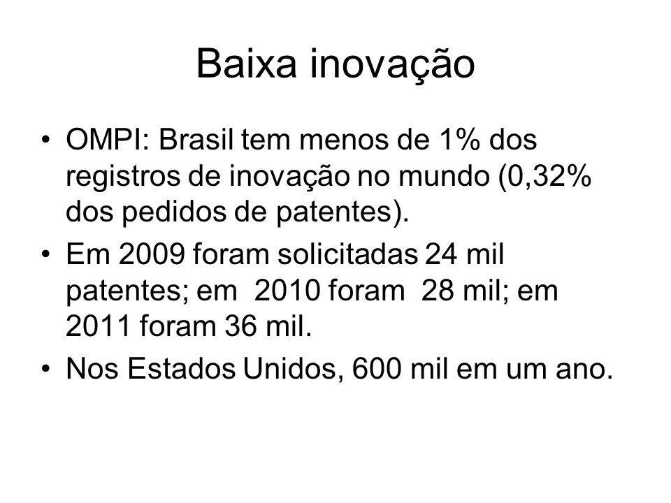 Baixa inovação OMPI: Brasil tem menos de 1% dos registros de inovação no mundo (0,32% dos pedidos de patentes). Em 2009 foram solicitadas 24 mil paten