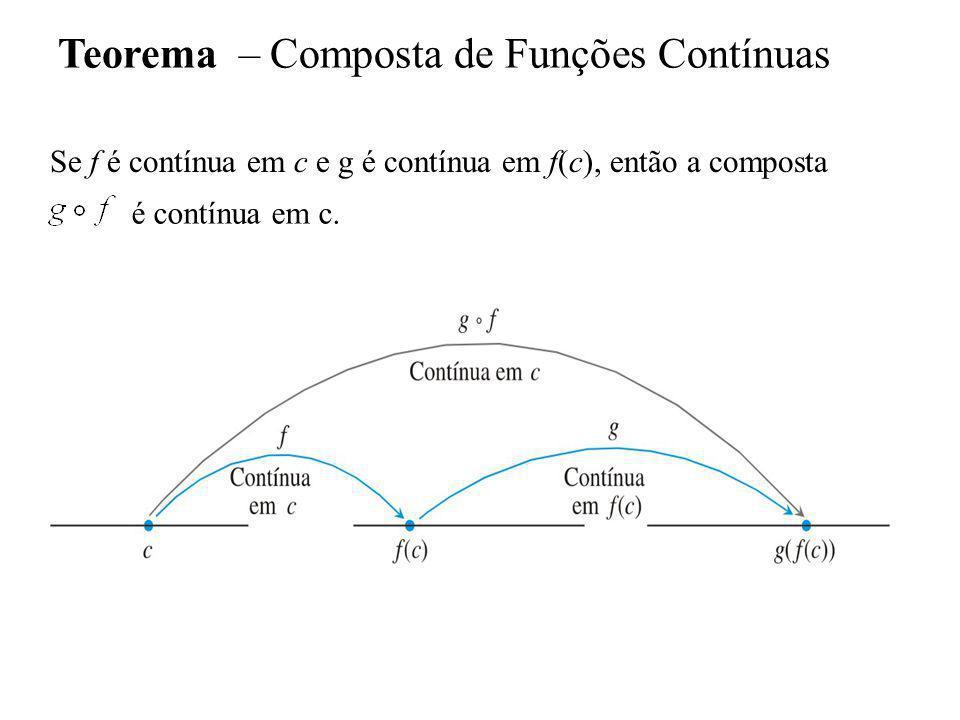 Teorema – Composta de Funções Contínuas Se f é contínua em c e g é contínua em f(c), então a composta é contínua em c.