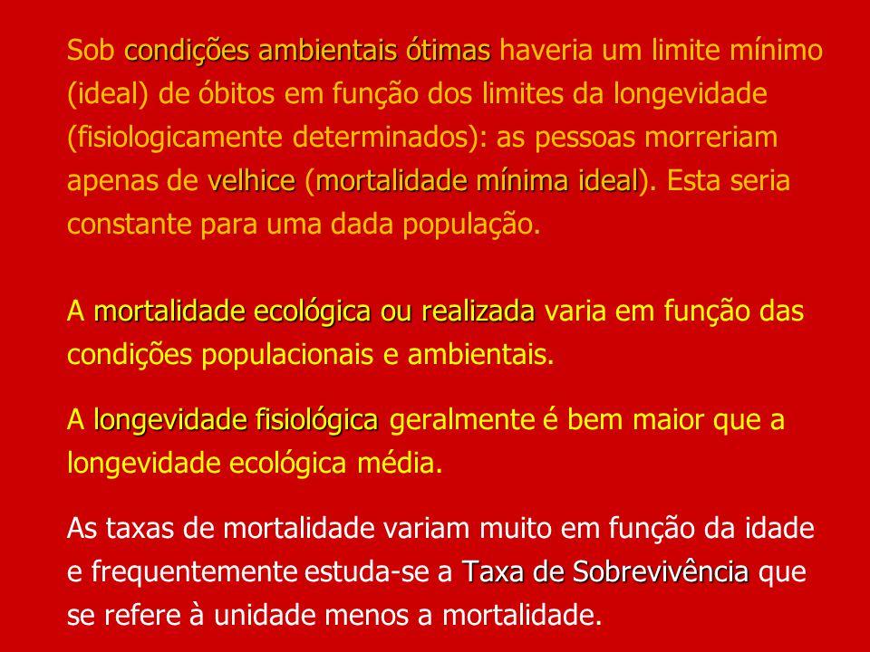 condições ambientais ótimas velhicemortalidade mínima ideal mortalidade ecológica ou realizada longevidade fisiológica Taxa de Sobrevivência Sob condi