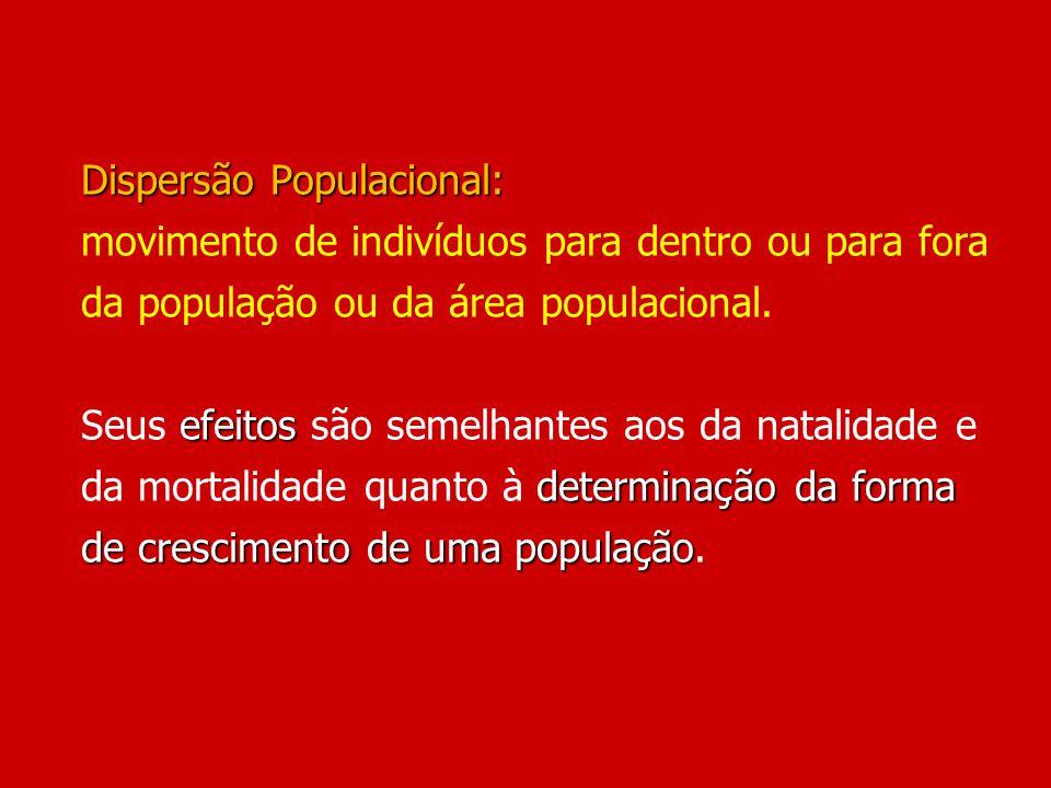 Dispersão Populacional: efeitos determinação da forma de crescimento de uma população Dispersão Populacional: movimento de indivíduos para dentro ou p