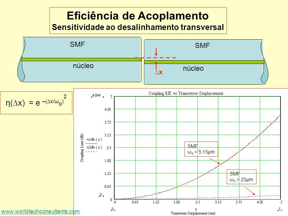 17 SMF núcleo SMF núcleo x Eficiência de Acoplamento Sensitividade ao desalinhamento transversal η(x) = e –(x/ω o ) 2 SMF ω o = 5.15µm SMF ω o = 25µm