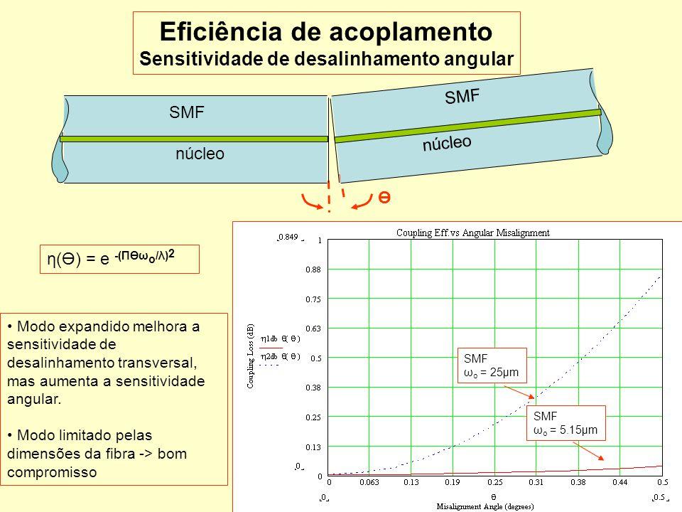 18 SMF núcleo SMF núcleo Ө Eficiência de acoplamento Sensitividade de desalinhamento angular η(Ө) = e -(ΠӨω o /λ) 2 Modo expandido melhora a sensitivi