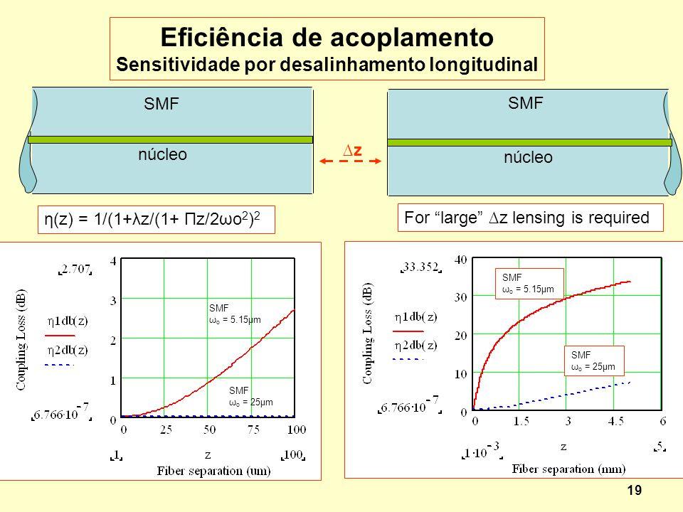 19 SMF núcleo SMF núcleo z η(z) = 1/(1+λz/(1+ Πz/2ωo 2 ) 2 Eficiência de acoplamento Sensitividade por desalinhamento longitudinal For large z lensing
