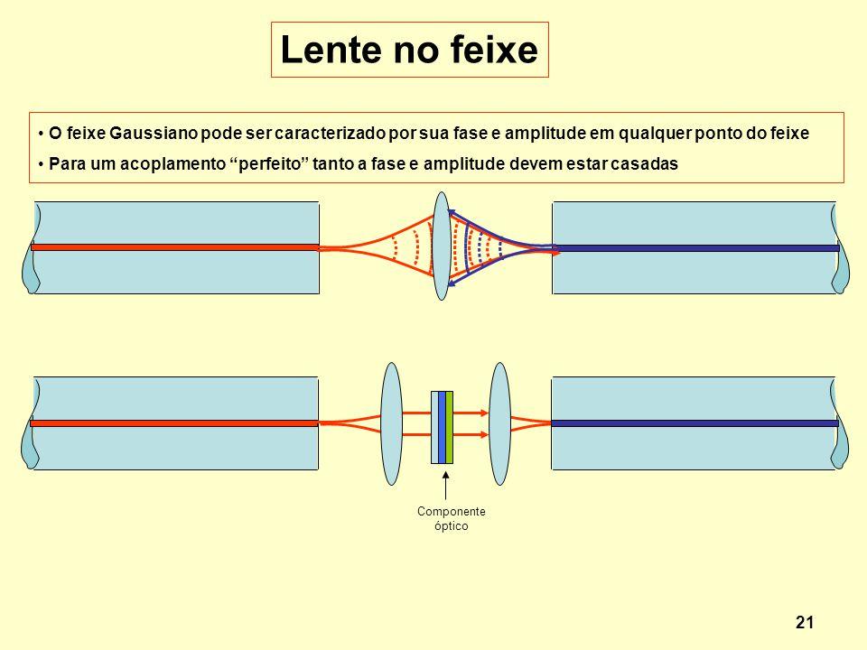 21 O feixe Gaussiano pode ser caracterizado por sua fase e amplitude em qualquer ponto do feixe Para um acoplamento perfeito tanto a fase e amplitude