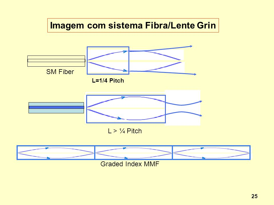 25 Imagem com sistema Fibra/Lente Grin L > ¼ Pitch SM Fiber L=1/4 Pitch Graded Index MMF