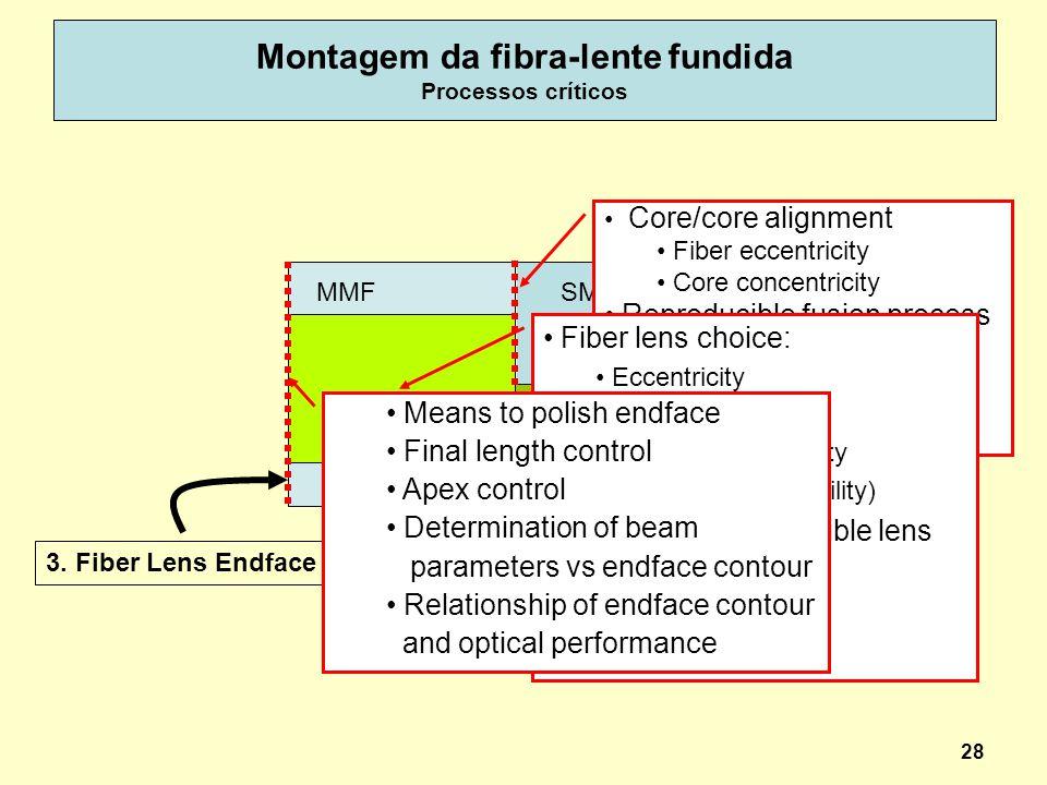 28 Montagem da fibra-lente fundida Processos críticos 1. Fiber/Lens Fused Interface 2. Fiber Lens 3. Fiber Lens Endface MMFSMF Core/core alignment Fib