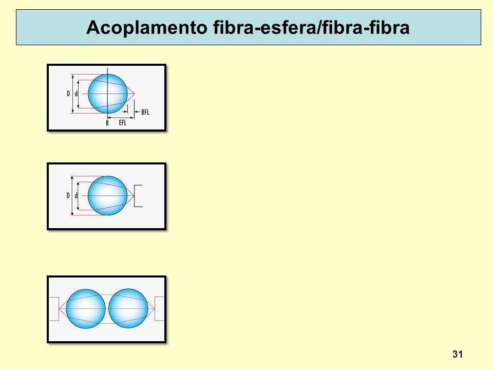 Acoplamento fibra-esfera/fibra-fibra 31