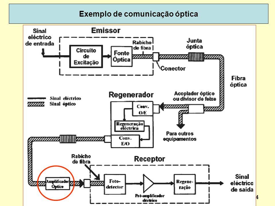 34 Exemplo de comunicação óptica
