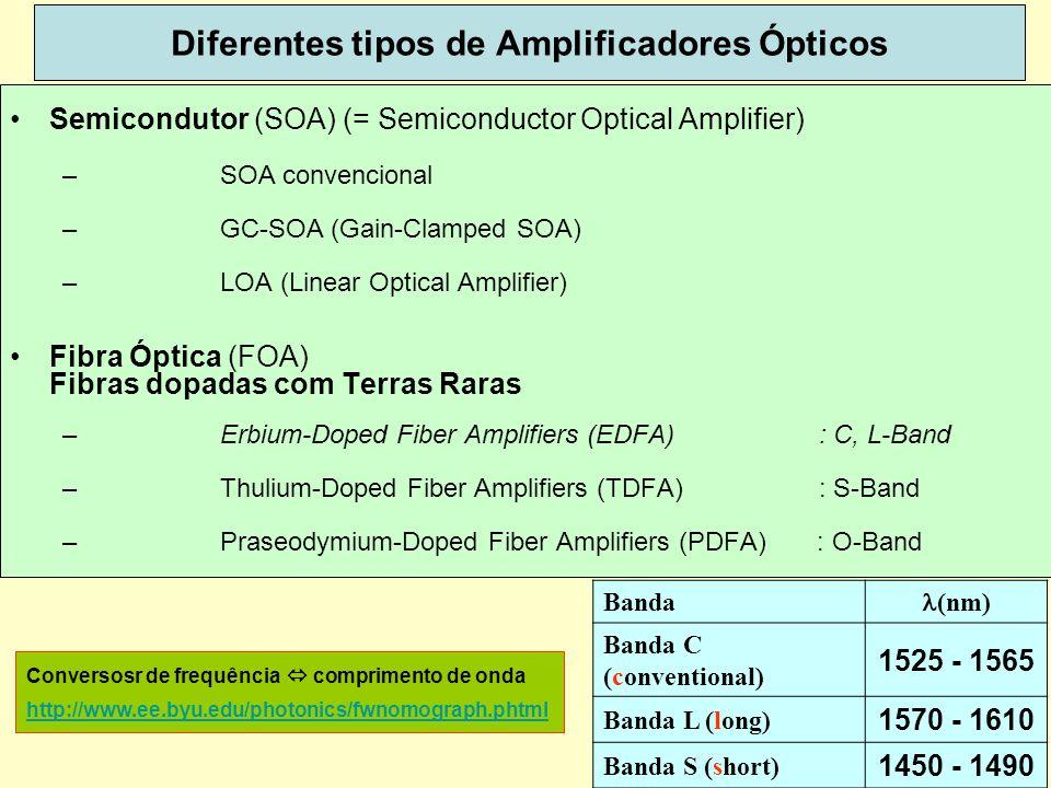 38 Diferentes tipos de Amplificadores Ópticos Semicondutor (SOA) (= Semiconductor Optical Amplifier) –SOA convencional –GC-SOA (Gain-Clamped SOA) –LOA