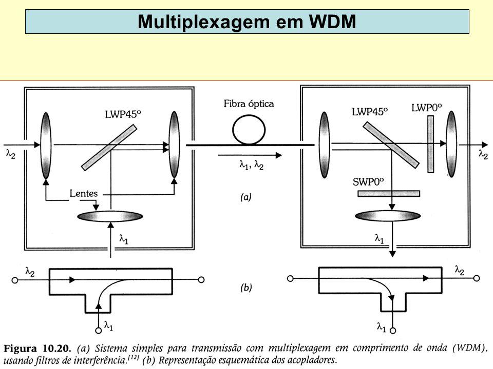4 Multiplexagem em WDM