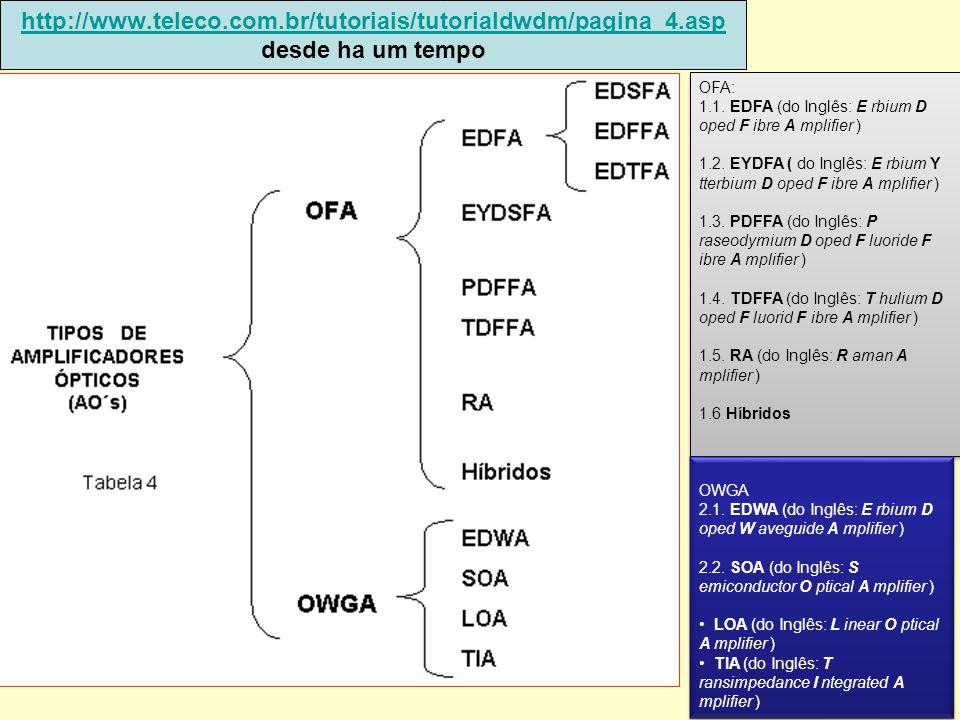 40 http://www.teleco.com.br/tutoriais/tutorialdwdm/pagina_4.asp http://www.teleco.com.br/tutoriais/tutorialdwdm/pagina_4.asp desde ha um tempo OFA: 1.