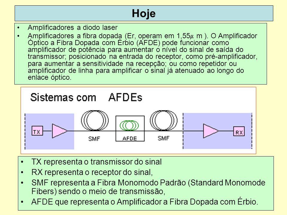 42 Hoje Amplificadores a diodo laser Amplificadores a fibra dopada (Er, operam em 1,55 m ). O Amplificador Óptico a Fibra Dopada com Érbio (AFDE) pode