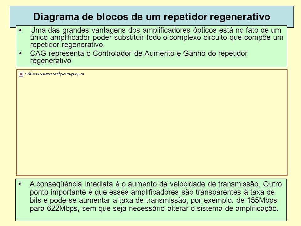 43 Diagrama de blocos de um repetidor regenerativo Uma das grandes vantagens dos amplificadores ópticos está no fato de um único amplificador poder su