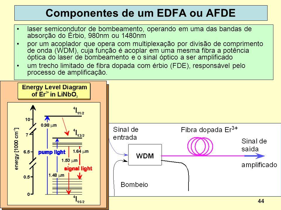 44 Componentes de um EDFA ou AFDE laser semicondutor de bombeamento, operando em uma das bandas de absorção do Érbio, 980nm ou 1480nm por um acoplador
