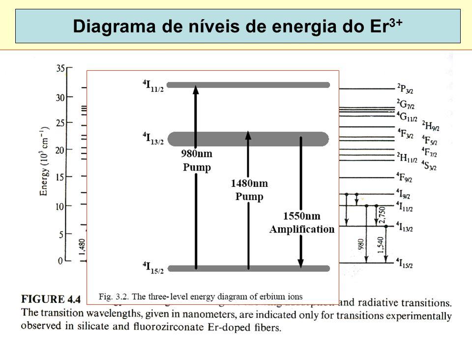 45 Diagrama de níveis de energia do Er 3+