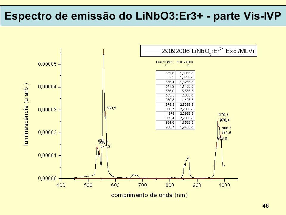Espectro de emissão do LiNbO3:Er3+ - parte Vis-IVP 46