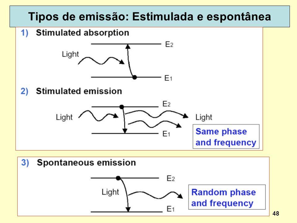 48 Tipos de emissão: Estimulada e espontânea