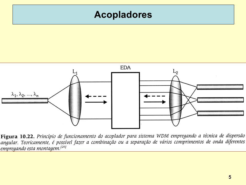56 Configurações de montagens de EDFA (b) Bombeamento contra-propagado – maior potência de saída mas maior ruído (a) Bombeamento co-propagado – baixo ruído baixa potência de saída (c)Bombeamento dual OI = Optical Isolator WSC = Wavelength Selective Coupler