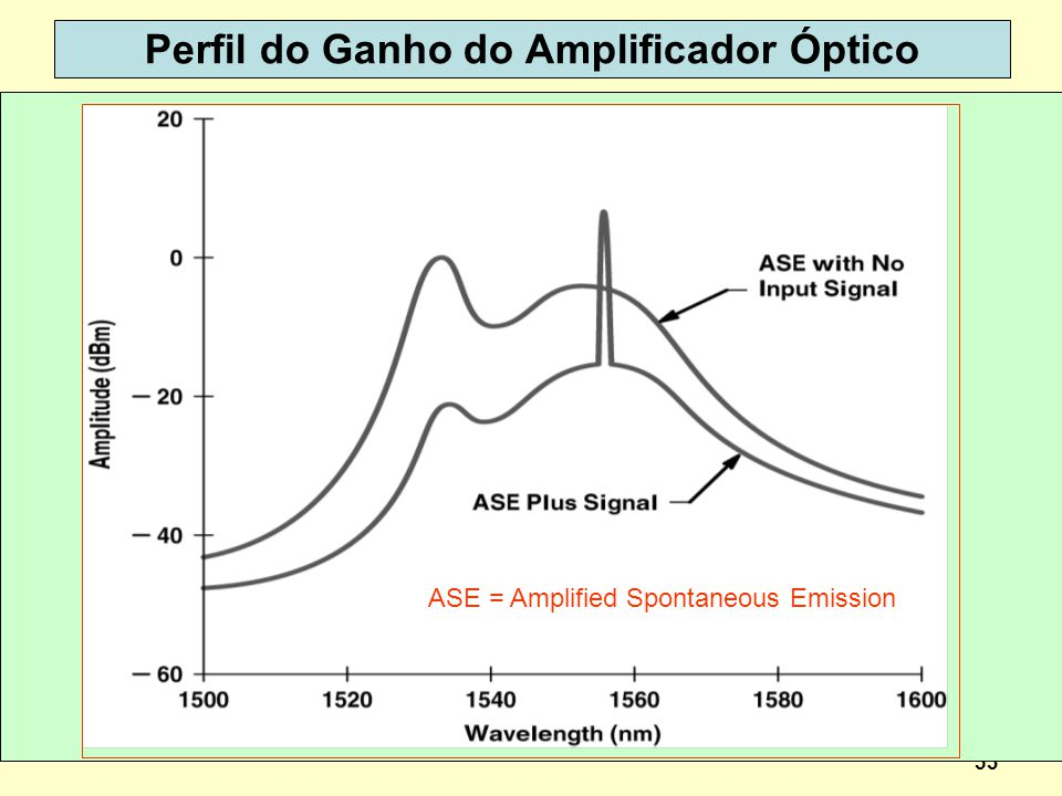 53 Perfil do Ganho do Amplificador Óptico ASE = Amplified Spontaneous Emission