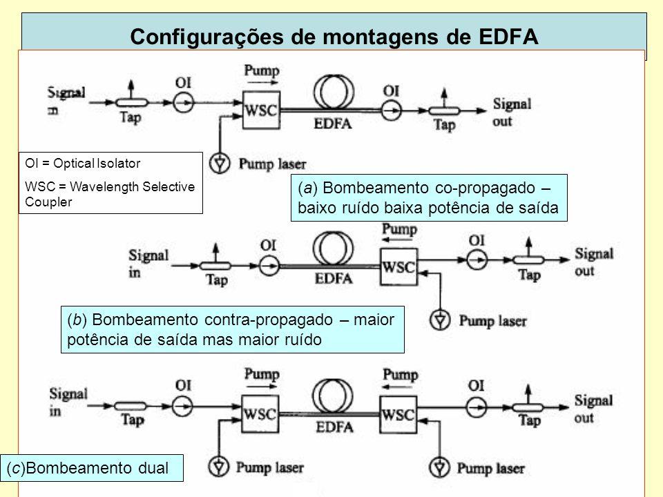 56 Configurações de montagens de EDFA (b) Bombeamento contra-propagado – maior potência de saída mas maior ruído (a) Bombeamento co-propagado – baixo