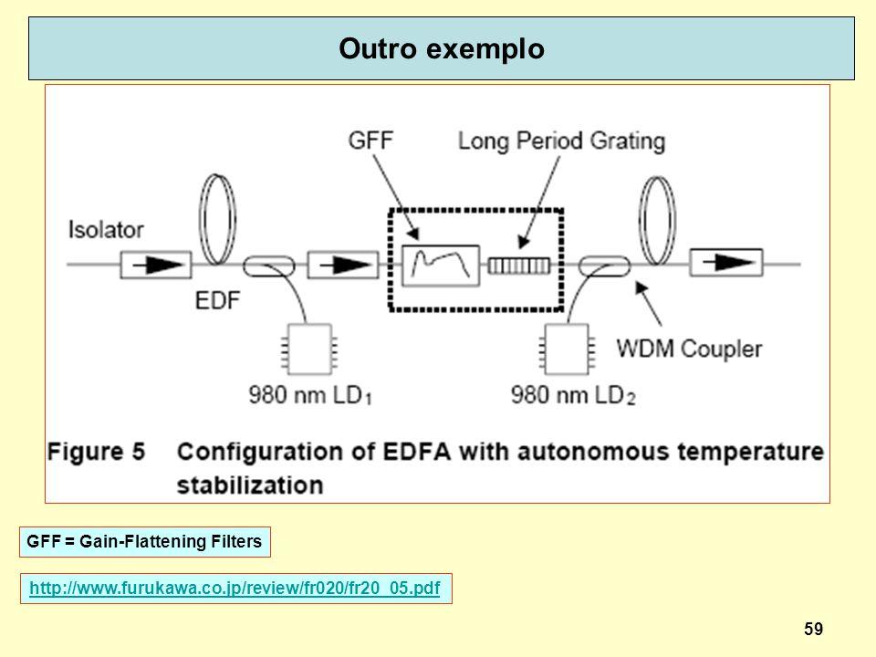 59 Outro exemplo http://www.furukawa.co.jp/review/fr020/fr20_05.pdf GFF = Gain-Flattening Filters