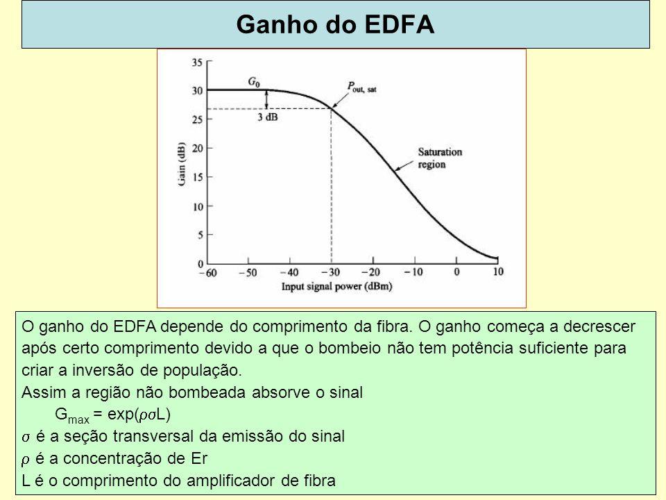 62 Ganho do EDFA O ganho do EDFA depende do comprimento da fibra. O ganho começa a decrescer após certo comprimento devido a que o bombeio não tem pot