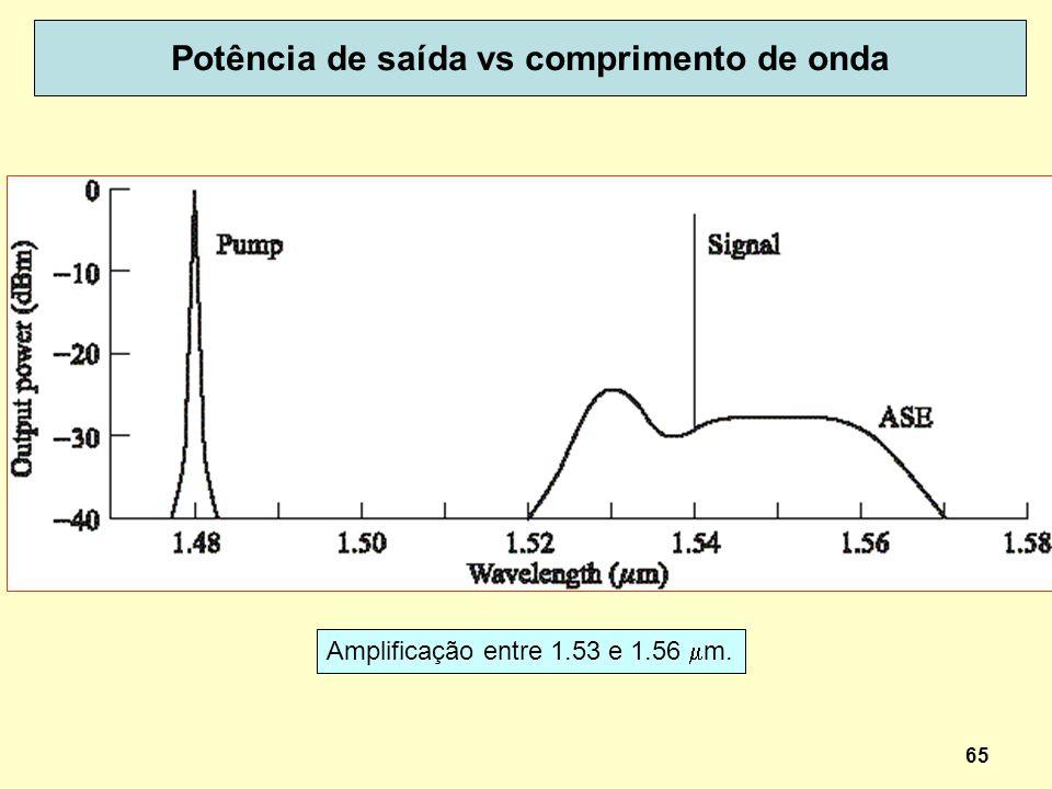 65 Potência de saída vs comprimento de onda Amplificação entre 1.53 e 1.56 m.