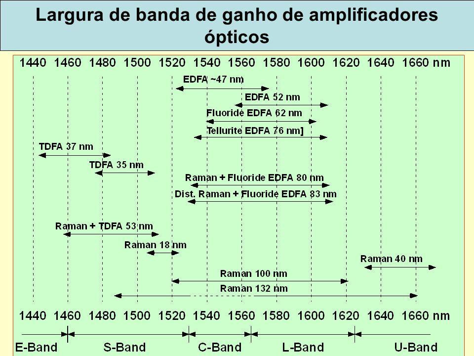 66 Largura de banda de ganho de amplificadores ópticos