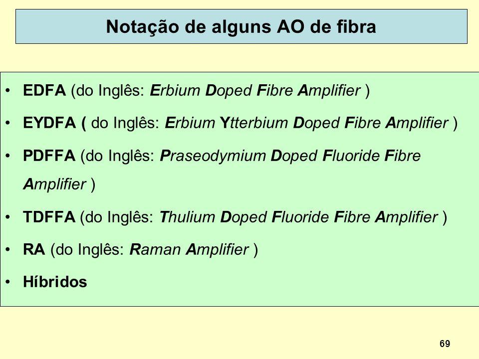 69 Notação de alguns AO de fibra EDFA (do Inglês: Erbium Doped Fibre Amplifier ) EYDFA ( do Inglês: Erbium Ytterbium Doped Fibre Amplifier ) PDFFA (do