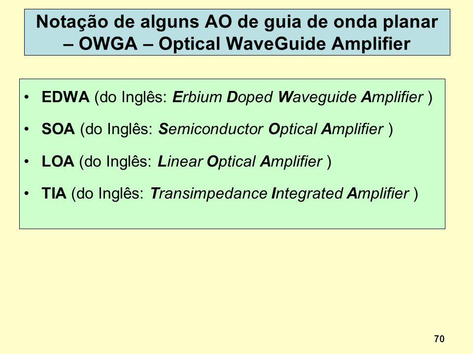 70 Notação de alguns AO de guia de onda planar – OWGA – Optical WaveGuide Amplifier EDWA (do Inglês: Erbium Doped Waveguide Amplifier ) SOA (do Inglês