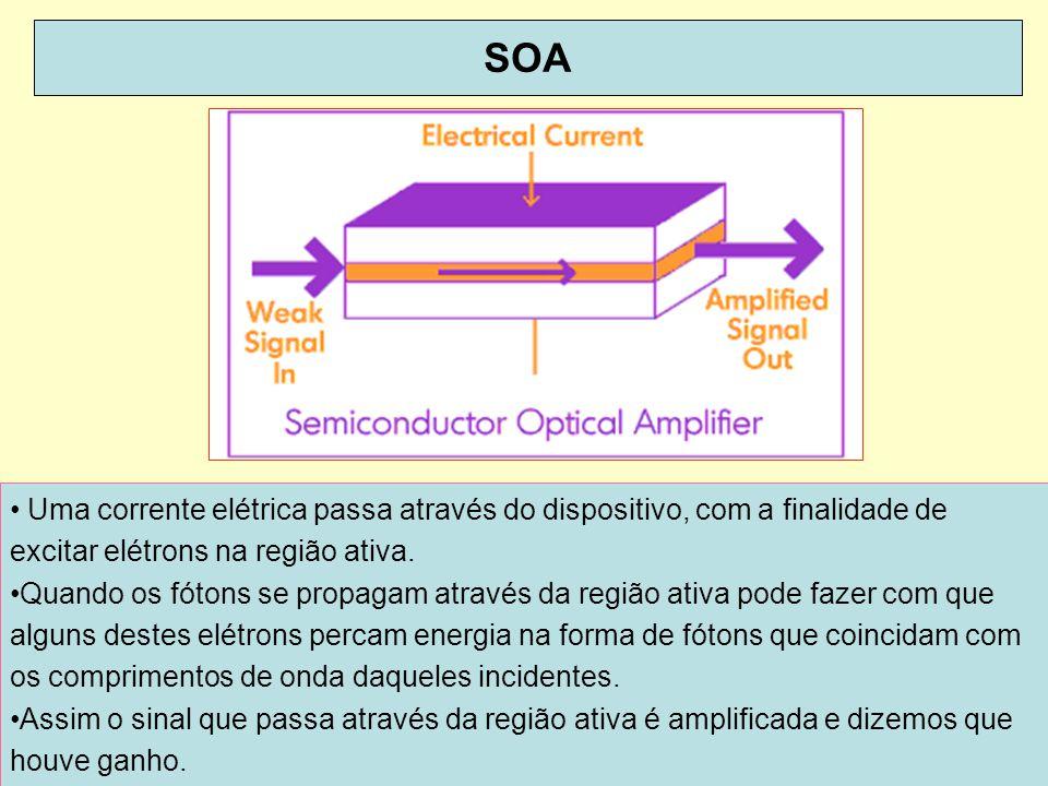 71 SOA Uma corrente elétrica passa através do dispositivo, com a finalidade de excitar elétrons na região ativa. Quando os fótons se propagam através