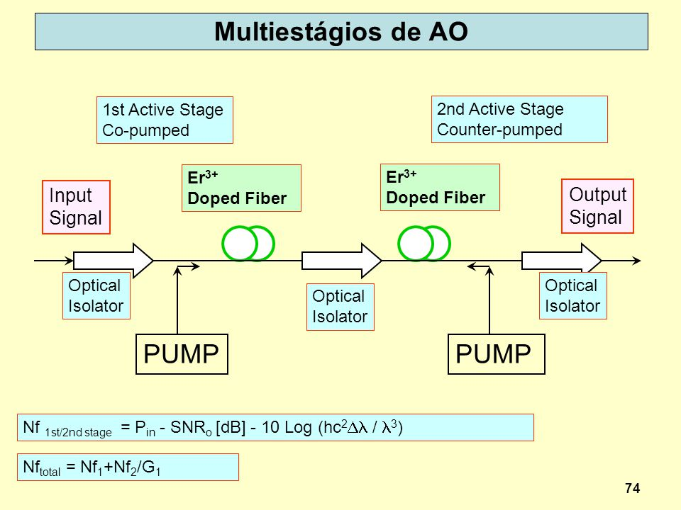 74 Multiestágios de AO Nf total = Nf 1 +Nf 2 /G 1 Nf 1st/2nd stage = P in - SNR o [dB] - 10 Log (hc 2 / 3 ) PUMP Input Signal Output Signal Er 3+ Doped Fiber Optical Isolator Optical Isolator Optical Isolator 1st Active Stage Co-pumped 2nd Active Stage Counter-pumped Er 3+ Doped Fiber