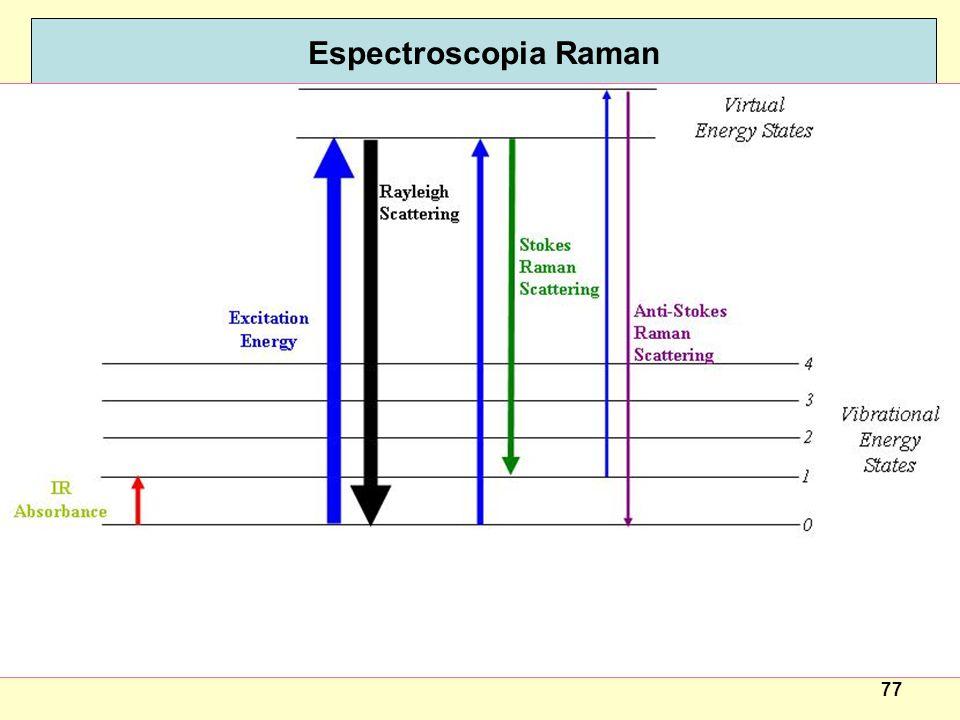 77 Espectroscopia Raman