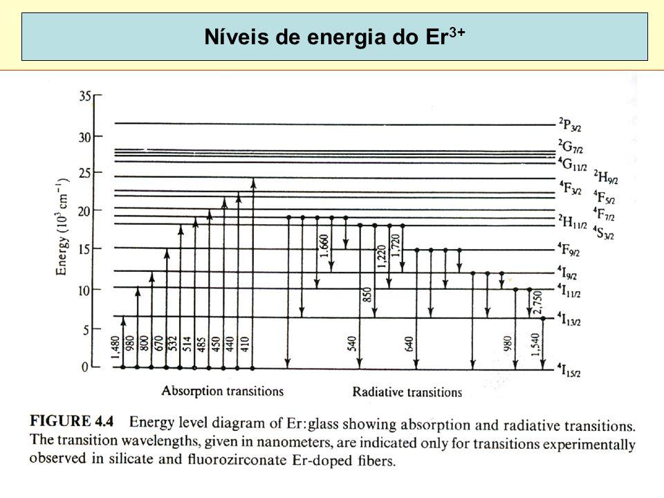 80 Níveis de energia do Er 3+